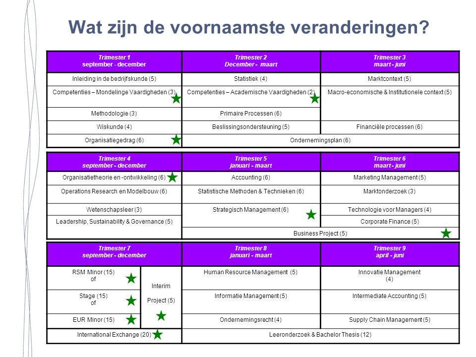 Trimester 4 september - december Trimester 5 januari - maart Trimester 6 maart - juni Organisatietheorie en -ontwikkeling (6)Accounting (6)Marketing Management (5) Operations Research en Modelbouw (6)Statistische Methoden & Technieken (6)Marktonderzoek (3) Wetenschapsleer (3)Strategisch Management (6)Technologie voor Managers (4) Leadership, Sustainability & Governance (5)Corporate Finance (5) Business Project (5) Trimester 7 september - december Trimester 8 januari - maart Trimester 9 april - juni RSM Minor (15) of Interim Project (5) Human Resource Management (5)Innovatie Management (4) Stage (15) of Informatie Management (5)Intermediate Accounting (5) EUR Minor (15)Ondernemingsrecht (4)Supply Chain Management (5) International Exchange (20)Leeronderzoek & Bachelor Thesis (12) Trimester 1 september - december Trimester 2 December - maart Trimester 3 maart - juni Inleiding in de bedrijfskunde (5)Statistiek (4)Marktcontext (5) Competenties – Mondelinge Vaardigheden (3)Competenties – Academische Vaardigheden (2)Macro-economische & Institutionele context (5) Methodologie (3)Primaire Processen (6) Wiskunde (4)Beslissingsondersteuning (5)Financiële processen (6) Organisatiegedrag (6)Ondernemingsplan (6) Wat zijn de voornaamste veranderingen?