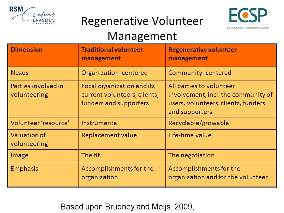 Regenerative Volunteer Management DimensionTraditional volunteer management Regenerative volunteer management NexusOrganization- centeredCommunity- centered Parties involved in volunteering Focal organization and its current volunteers, clients, funders and supporters All parties to volunteer involvement, incl.