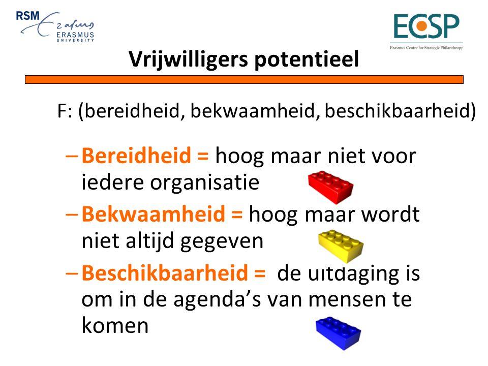 Vrijwilligers potentieel –Bereidheid = hoog maar niet voor iedere organisatie –Bekwaamheid = hoog maar wordt niet altijd gegeven –Beschikbaarheid = de uitdaging is om in de agenda's van mensen te komen F: (bereidheid, bekwaamheid, beschikbaarheid)