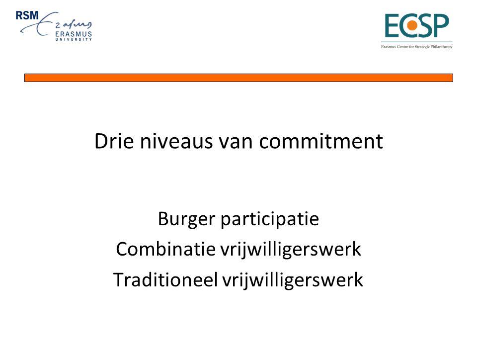 Drie niveaus van commitment Burger participatie Combinatie vrijwilligerswerk Traditioneel vrijwilligerswerk