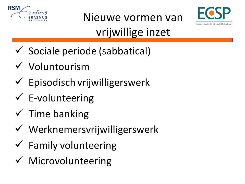 Nieuwe vormen van vrijwillige inzet Sociale periode (sabbatical) Voluntourism Episodisch vrijwilligerswerk E-volunteering Time banking Werknemersvrijwilligerswerk Family volunteering Microvolunteering