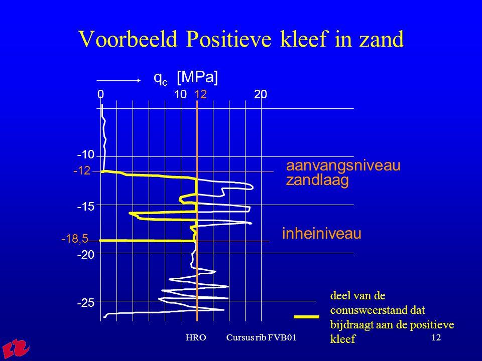 HRO Cursus rib FVB0112 Voorbeeld Positieve kleef in zand q c [MPa] 01020 -10 -15 -20 -25 inheiniveau -18,5 12 aanvangsniveau zandlaag -12 deel van de