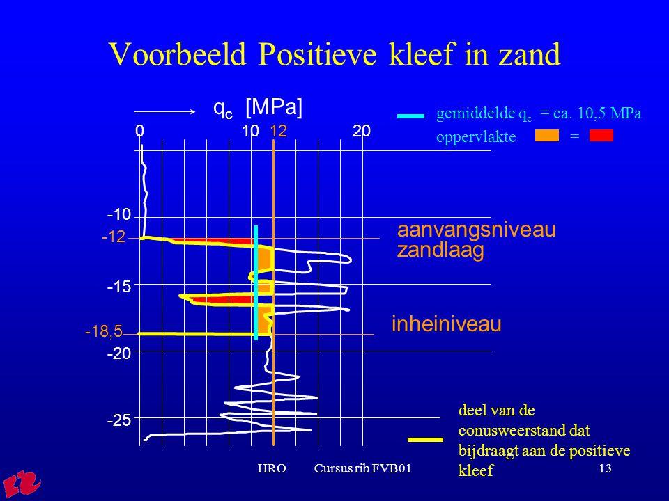 HRO Cursus rib FVB0113 oppervlakte = Voorbeeld Positieve kleef in zand q c [MPa] 01020 -10 -15 -20 -25 inheiniveau -18,5 12 aanvangsniveau zandlaag -1