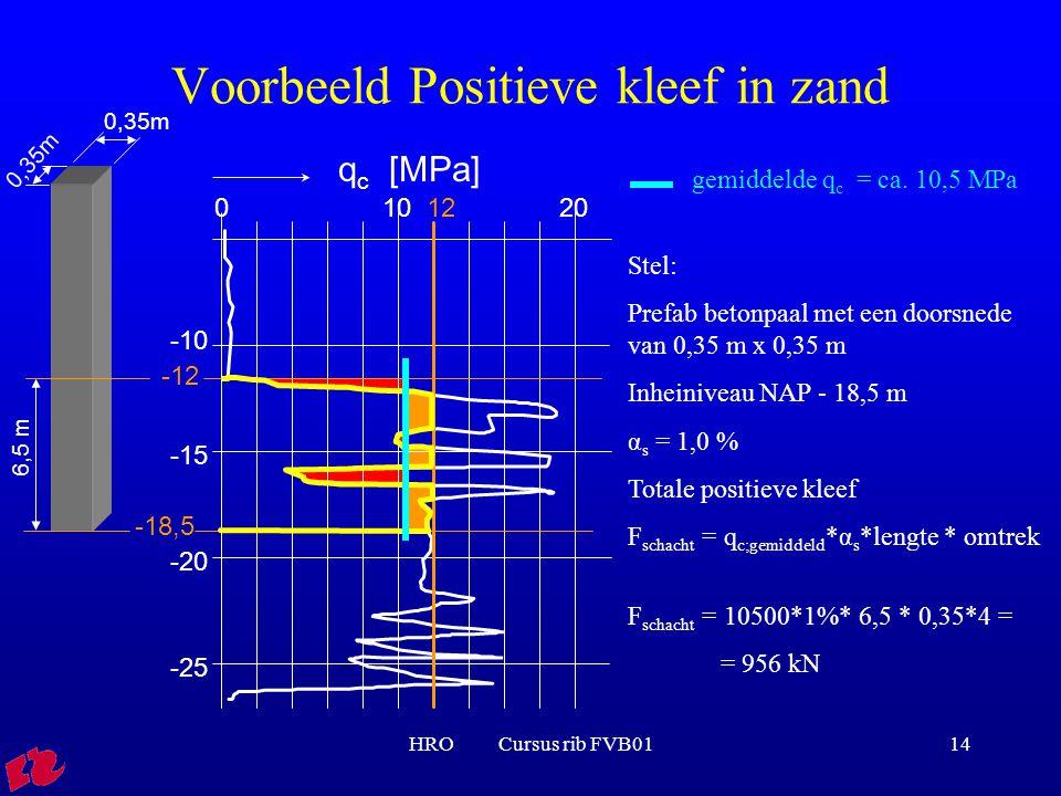 HRO Cursus rib FVB0114 Voorbeeld Positieve kleef in zand q c [MPa] 01020 -10 -15 -20 -25 -18,5 12 -12 gemiddelde q c = ca. 10,5 MPa Stel: Prefab beton