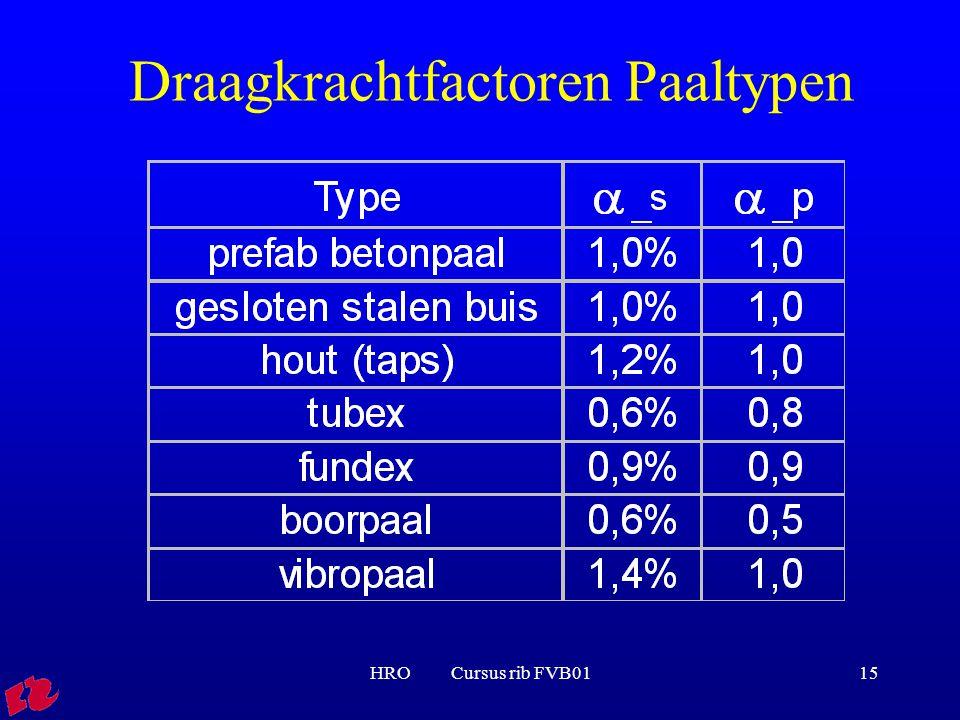 HRO Cursus rib FVB0115 Draagkrachtfactoren Paaltypen