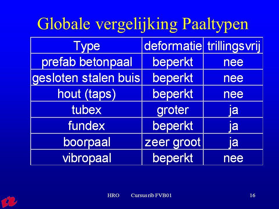 HRO Cursus rib FVB0116 Globale vergelijking Paaltypen