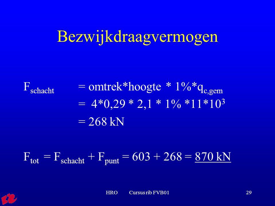 HRO Cursus rib FVB0129 Bezwijkdraagvermogen F schacht = omtrek*hoogte * 1%*q c,gem = 4*0,29 * 2,1 * 1% *11*10 3 = 268 kN F tot = F schacht + F punt = 603 + 268 = 870 kN