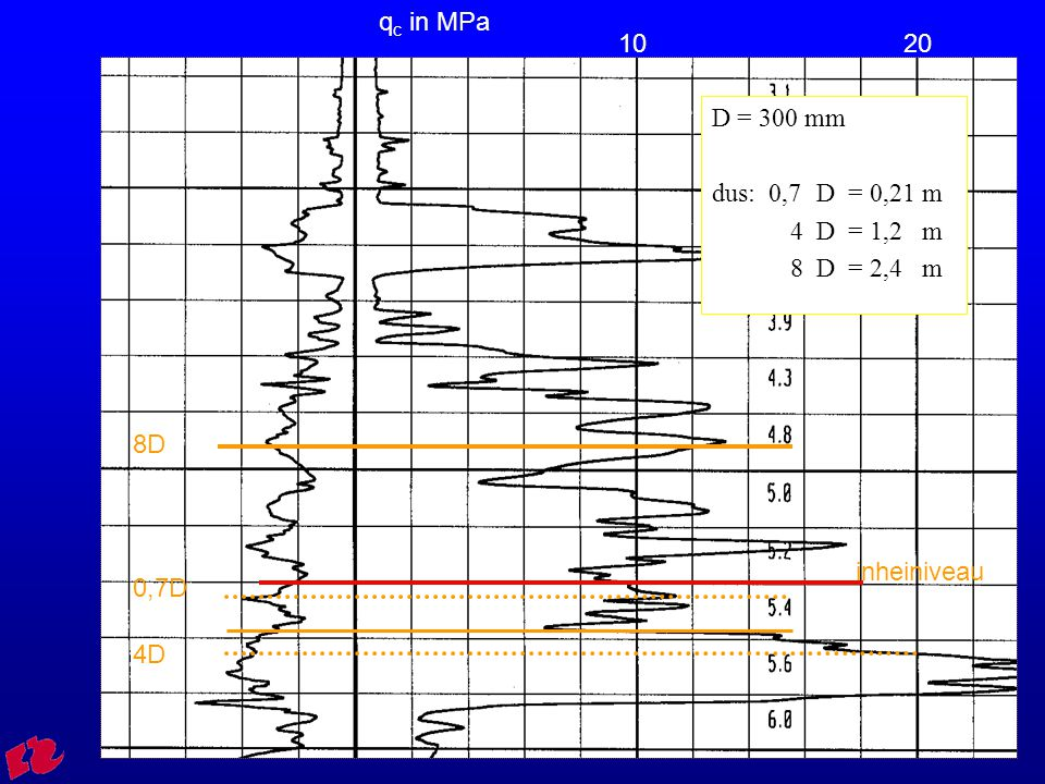 HRO Cursus rib FVB0144 Uitwerking q c;gem = 7,8 MPa F schacht = α s * q c;gem * l paal * O paal = 1,0% * 7,8*1000 * 7,7 * π*0,3 = 566 kN F totaal = 475 + 566 = 1040 kN
