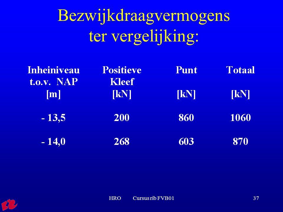 HRO Cursus rib FVB0137 Bezwijkdraagvermogens ter vergelijking: