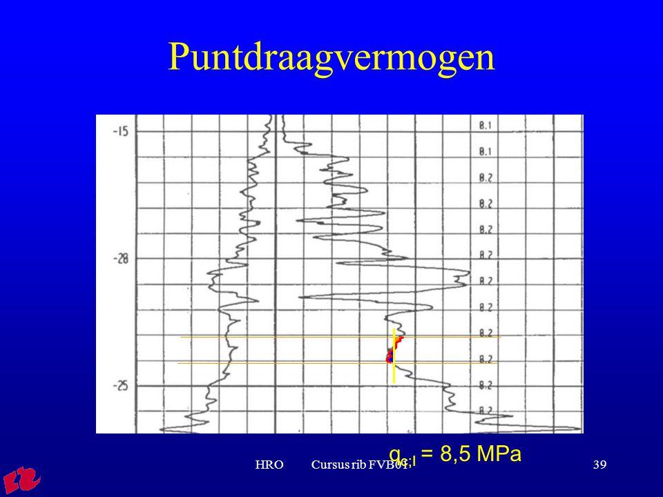 HRO Cursus rib FVB0139 q c;I = 8,5 MPa Puntdraagvermogen