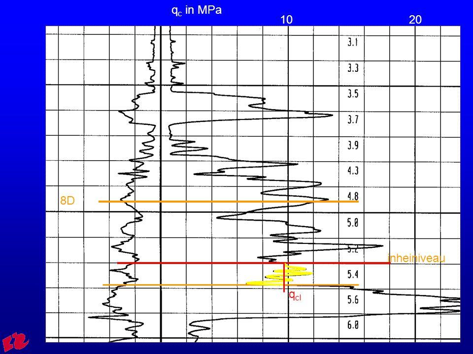HRO Cursus CGD 3065 0 -5 -12 -15 -25  droog = 17 kN/m 3  nat = 19 kN/m 3  nat = 16 kN/m 3  nat = 11 kN/m 3  nat = 20 kN/m 3 0 - 0 = 0 kPa 95 - 50 = 45  [ kPa = kN/m 2 ] 100200 300 400  v ' =  v ' = 0 207 - 120 = 87 240 - 150 = 90 440 - 250 = 190 Indien gws = maaiveld  v v'v'