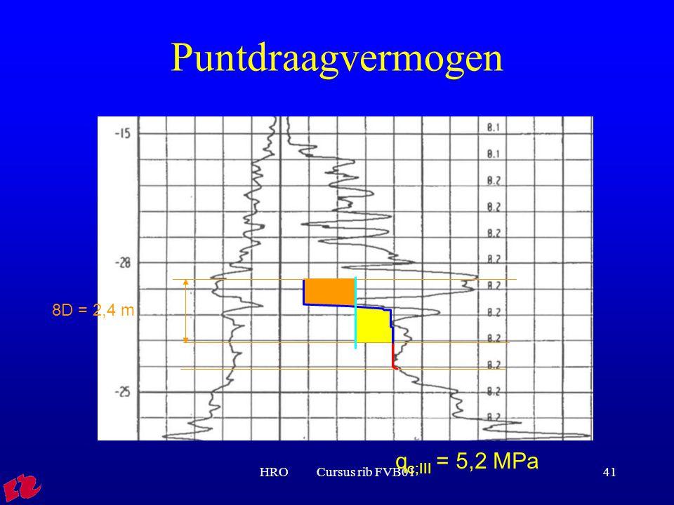 HRO Cursus rib FVB0141 q c;III = 5,2 MPa 8D = 2,4 m Puntdraagvermogen