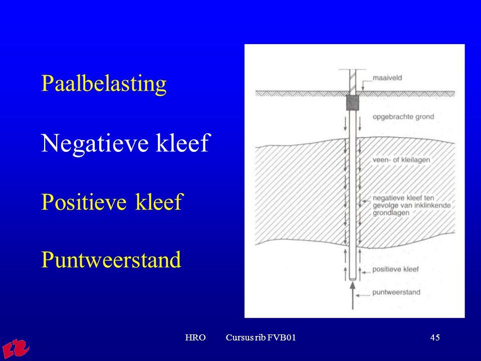 HRO Cursus rib FVB0145 Paalbelasting Negatieve kleef Positieve kleef Puntweerstand