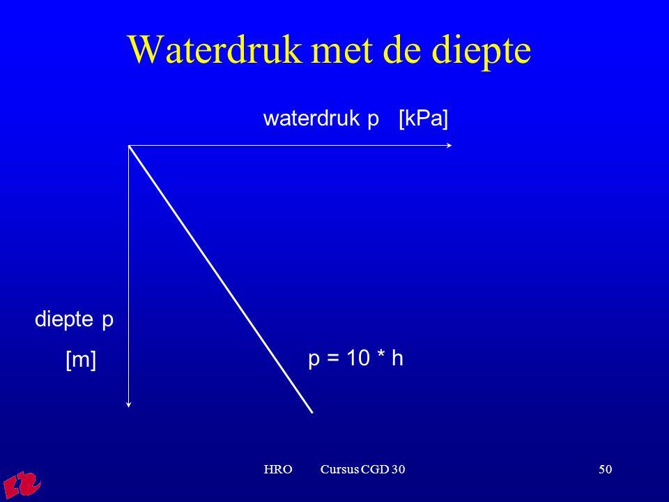 HRO Cursus CGD 3050 Waterdruk met de diepte waterdruk p [kPa] diepte p [m] p = 10 * h