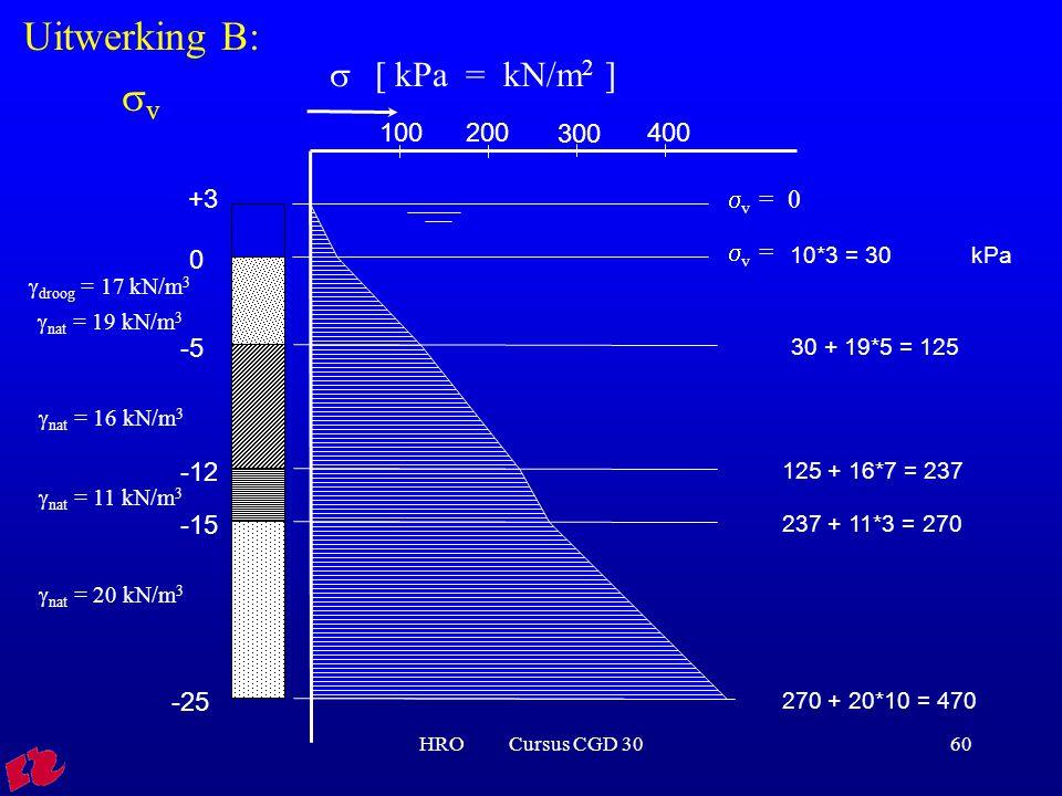 HRO Cursus CGD 3060 0 -5 -12 -15 -25  droog = 17 kN/m 3  nat = 19 kN/m 3  nat = 16 kN/m 3  nat = 11 kN/m 3  nat = 20 kN/m 3 10*3 = 30 kPa 30 + 19*5 = 125 125 + 16*7 = 237 237 + 11*3 = 270 270 + 20*10 = 470  [ kPa = kN/m 2 ] 100200 300 400  v = +3  v = 0 Uitwerking B:  v