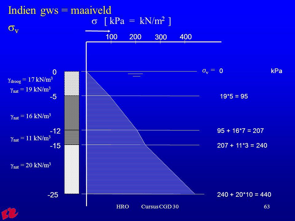HRO Cursus CGD 3063 0 -5 -12 -15 -25  droog = 17 kN/m 3  nat = 19 kN/m 3  nat = 16 kN/m 3  nat = 11 kN/m 3  nat = 20 kN/m 3 0 kPa 19*5 = 95 95 +