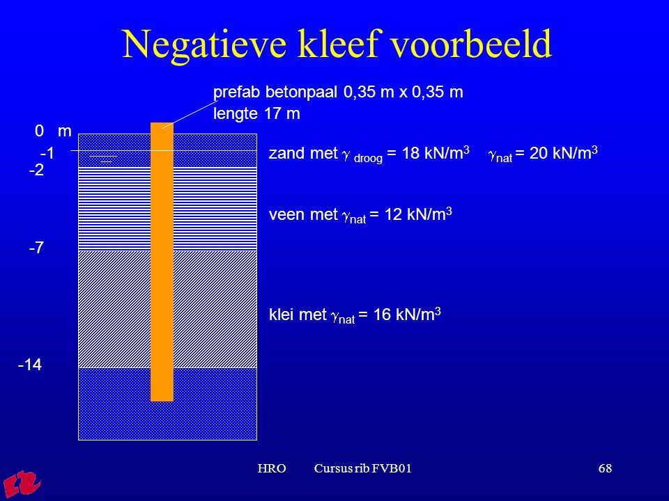 HRO Cursus rib FVB0168 Negatieve kleef voorbeeld zand met  droog = 18 kN/m 3  nat = 20 kN/m 3 0 m -2 -7 -14 veen met  nat = 12 kN/m 3 klei met  na