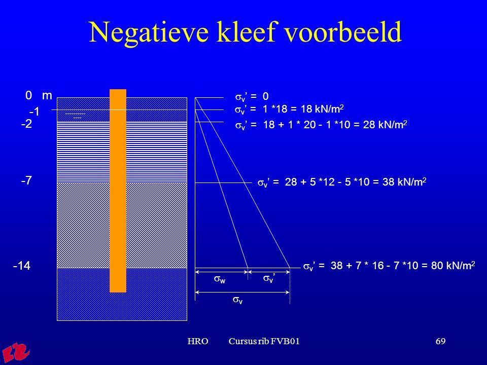 HRO Cursus rib FVB0169 Negatieve kleef voorbeeld 0 m -2 -7 -14 ww vv v'v'  v ' = 0  v ' = 1 *18 = 18 kN/m 2  v ' = 18 + 1 * 20 - 1 *10 = 28 kN/m 2  v ' = 28 + 5 *12 - 5 *10 = 38 kN/m 2  v ' = 38 + 7 * 16 - 7 *10 = 80 kN/m 2