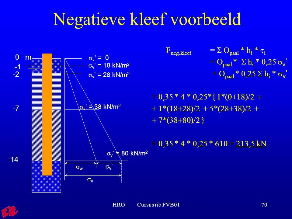 HRO Cursus rib FVB0170 Negatieve kleef voorbeeld 0 m -2 -7 -14 ww vv v'v'  v ' = 0  v ' = 18 kN/m 2  v ' = 28 kN/m 2  v ' = 38 kN/m 2  v '