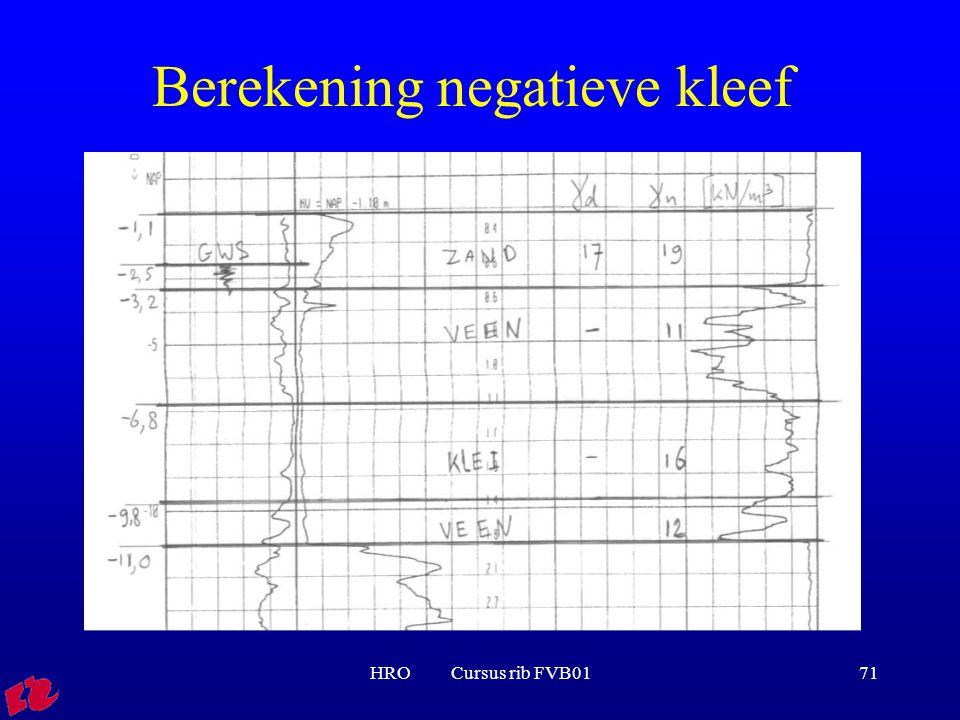 HRO Cursus rib FVB0171 Berekening negatieve kleef