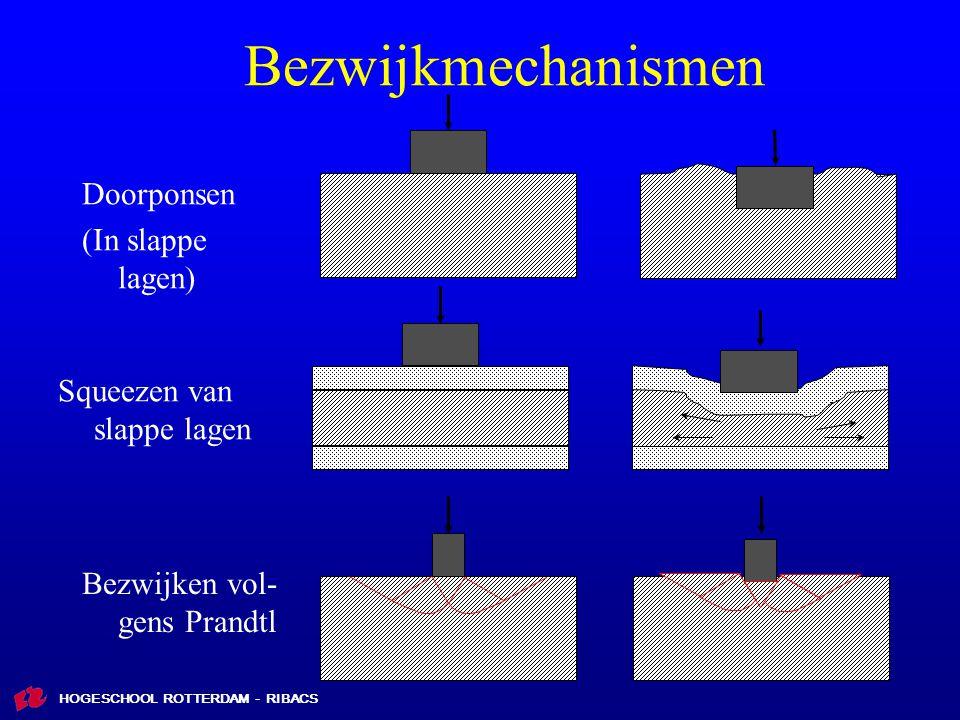 HOGESCHOOL ROTTERDAM - RIBACS Doorponsen (In slappe lagen) Squeezen van slappe lagen Bezwijkmechanismen Bezwijken vol- gens Prandtl