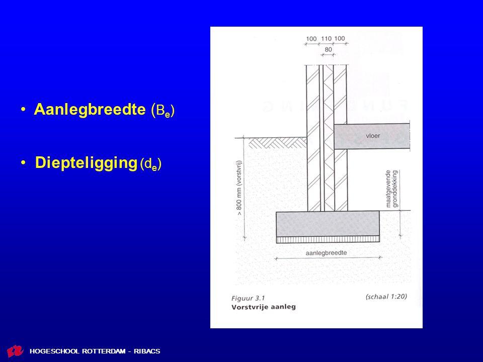 HOGESCHOOL ROTTERDAM - RIBACS Aanlegbreedte ( B e ) Diepteligging (d e )