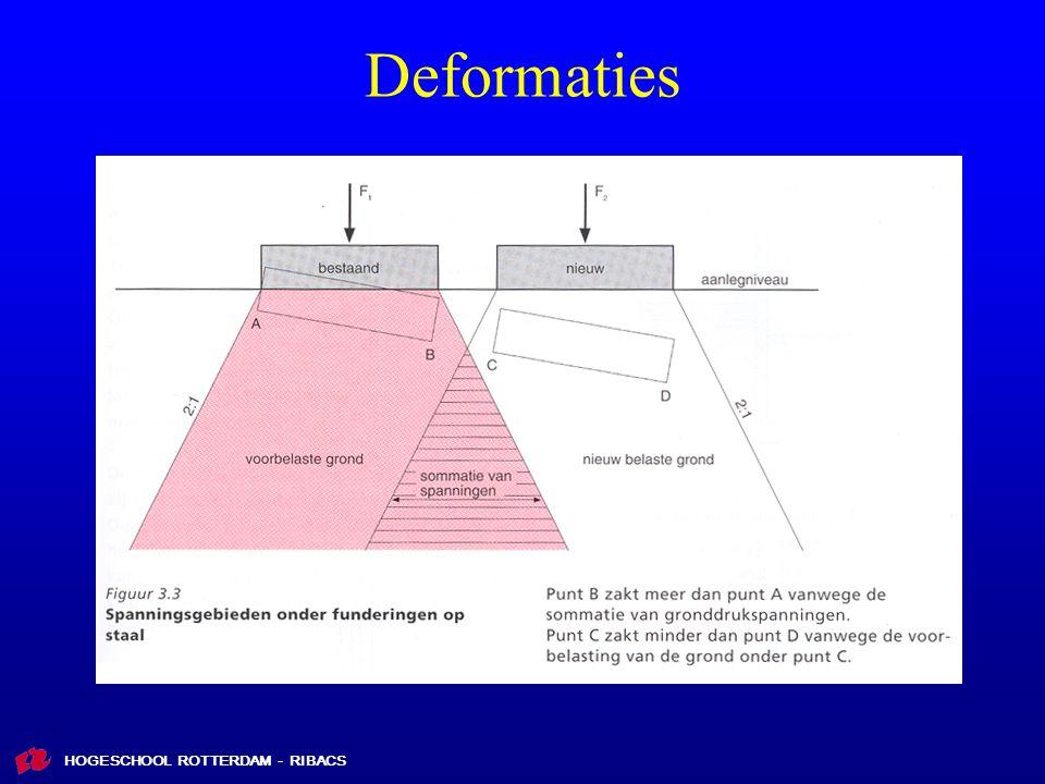 HOGESCHOOL ROTTERDAM - RIBACS Deformaties