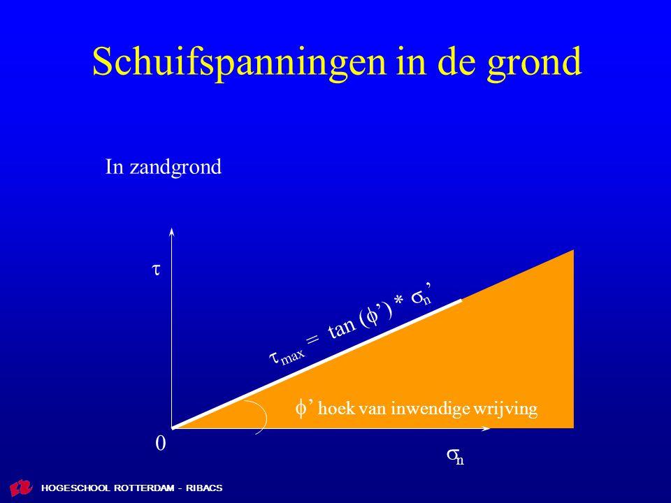 HOGESCHOOL ROTTERDAM - RIBACS Schuifspanningen in de grond  max = tan (  ') *  n ' nn  ' hoek van inwendige wrijving In zandgrond  0
