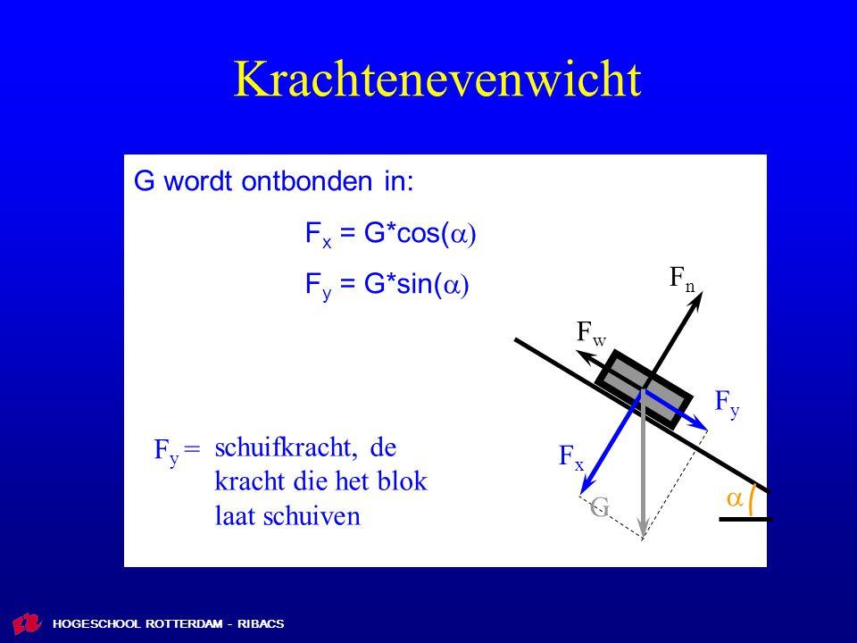 HOGESCHOOL ROTTERDAM - RIBACS Krachtenevenwicht FxFx FyFy FnFn FwFw G wordt ontbonden in: F x = G*cos(  F y = G*sin(   G schuifkracht, de kracht die het blok laat schuiven F y =
