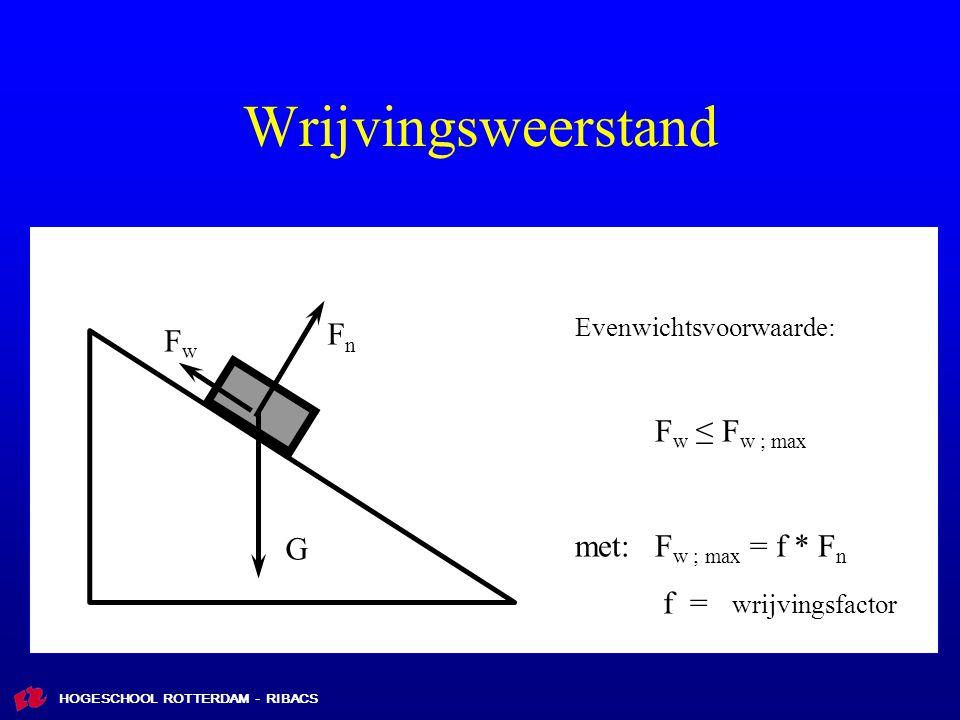 HOGESCHOOL ROTTERDAM - RIBACS Wrijvingsweerstand FnFn FwFw G Evenwichtsvoorwaarde: F w ≤ F w ; max met:F w ; max = f * F n f = wrijvingsfactor