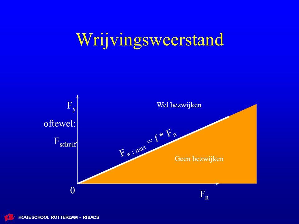 HOGESCHOOL ROTTERDAM - RIBACS Wrijvingsweerstand F w ; max = f * F n FnFn F y oftewel: F schuif 0 Geen bezwijken Wel bezwijken
