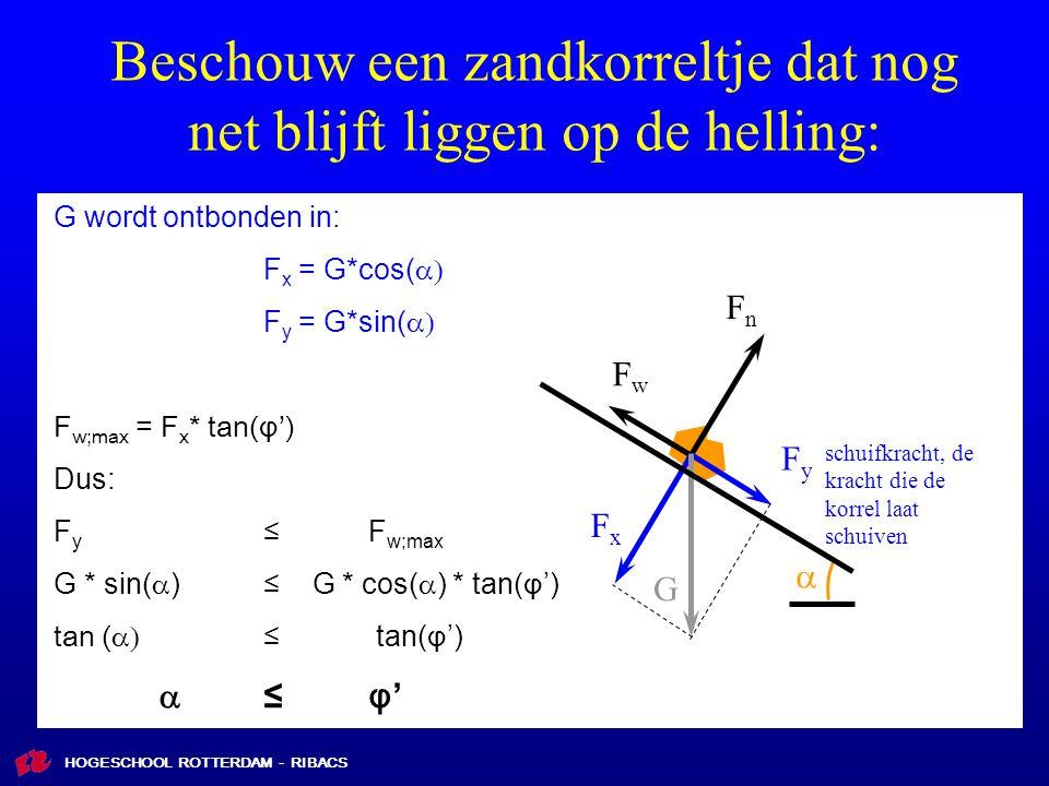 HOGESCHOOL ROTTERDAM - RIBACS Beschouw een zandkorreltje dat nog net blijft liggen op de helling: FxFx FyFy FnFn FwFw G wordt ontbonden in: F x = G*cos(  F y = G*sin(  F w;max = F x * tan(φ') Dus: F y ≤F w;max G * sin(  ) ≤ G * cos(  ) * tan( φ ') tan (  ≤  tan( φ ') ≤φ'≤φ'  G schuifkracht, de kracht die de korrel laat schuiven