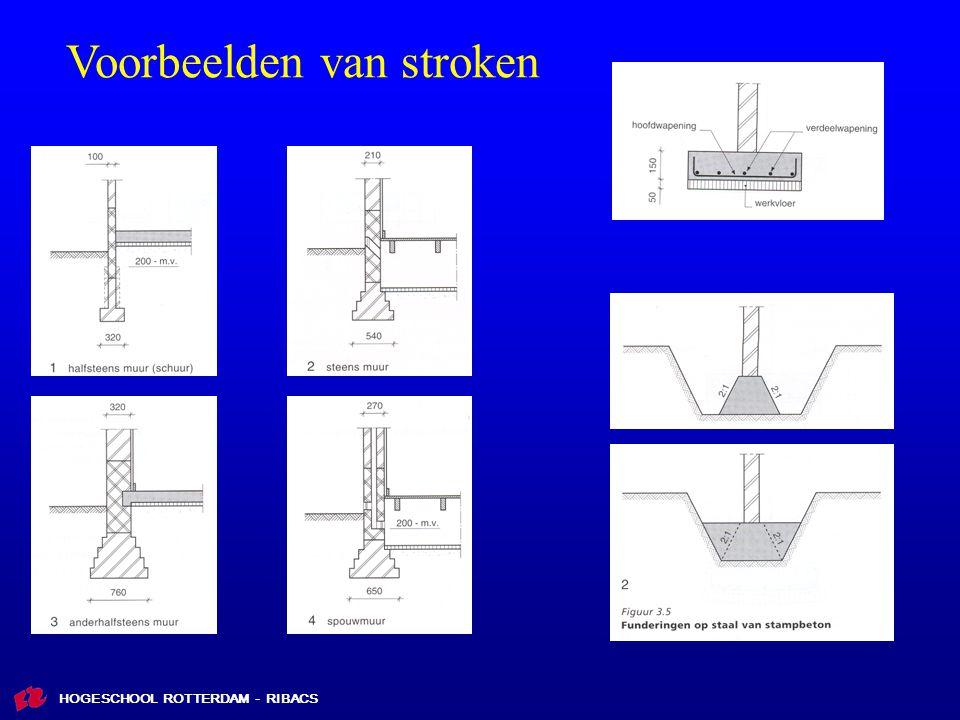 HOGESCHOOL ROTTERDAM - RIBACS Voorbeelden van stroken