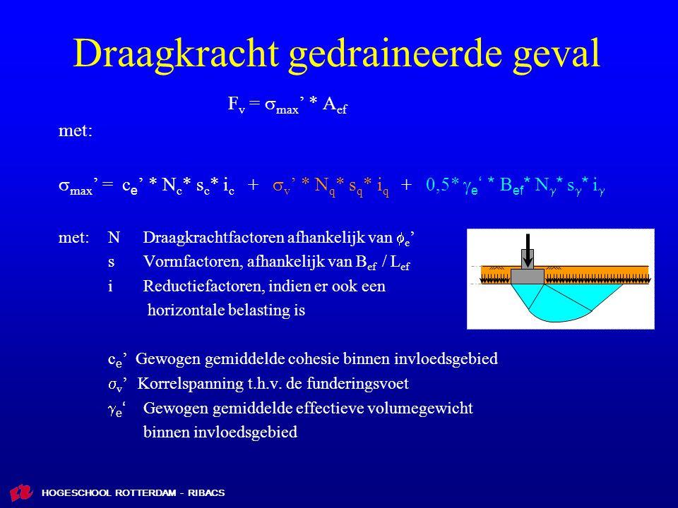 HOGESCHOOL ROTTERDAM - RIBACS Draagkracht gedraineerde geval F v =  max ' * A ef met:  max ' = c e ' * N c * s c * i c +  v ' * N q * s q * i q + 0,5*  e ' * B ef * N  * s  * i  met:NDraagkrachtfactoren afhankelijk van  e ' sVormfactoren, afhankelijk van B ef / L ef iReductiefactoren, indien er ook een horizontale belasting is c e ' Gewogen gemiddelde cohesie binnen invloedsgebied  v ' Korrelspanning t.h.v.