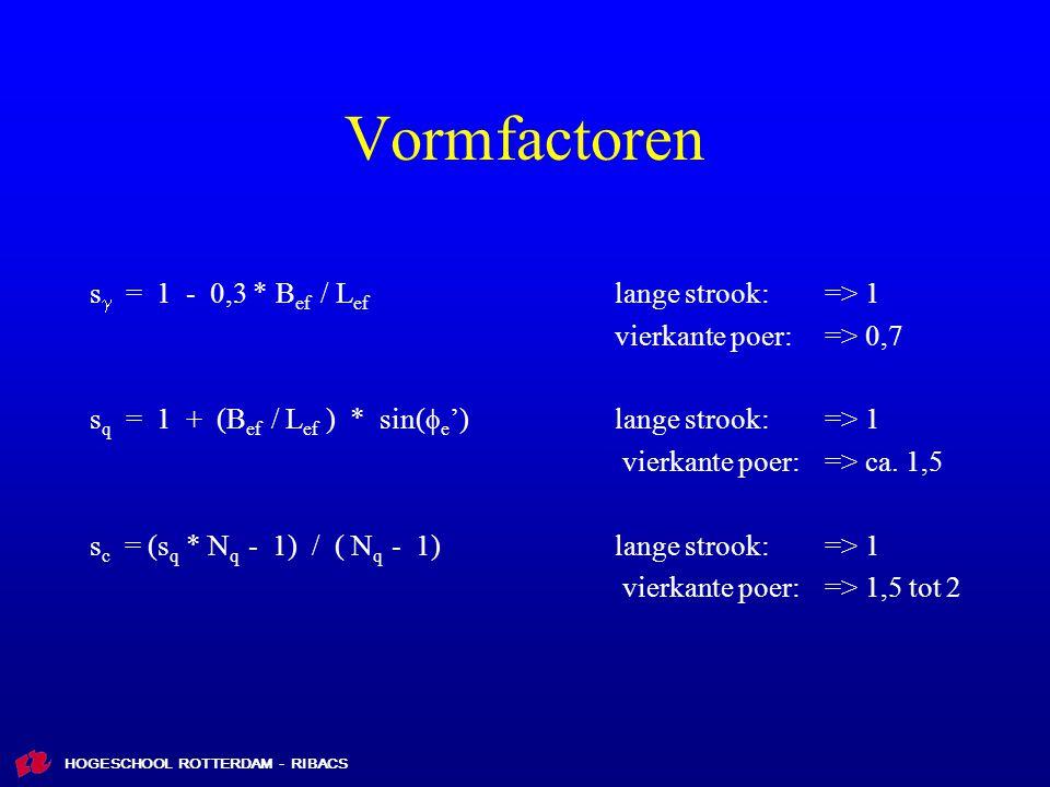HOGESCHOOL ROTTERDAM - RIBACS Vormfactoren s  = 1 - 0,3 * B ef / L ef lange strook: => 1 vierkante poer: => 0,7 s q = 1 + (B ef / L ef ) * sin(  e ')lange strook: => 1 vierkante poer: => ca.