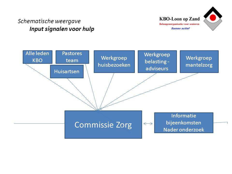 Schematische weergave Input signalen voor hulp Alle leden KBO Pastores team Huisartsen Werkgroep huisbezoeken Werkgroep belasting - adviseurs Werkgroe