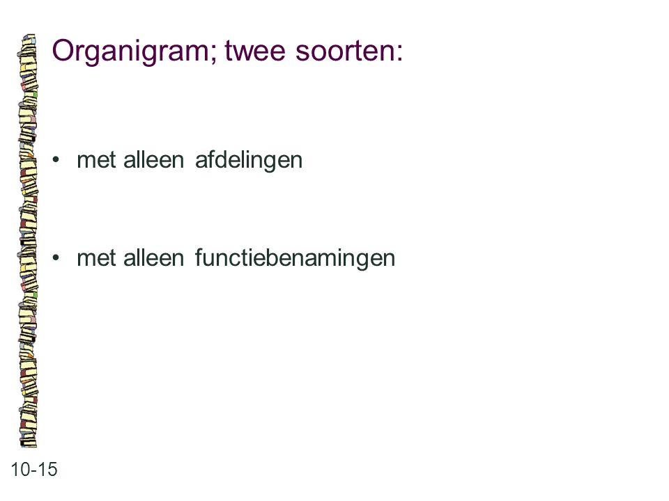 Organigram; twee soorten: 10-15 met alleen afdelingen met alleen functiebenamingen