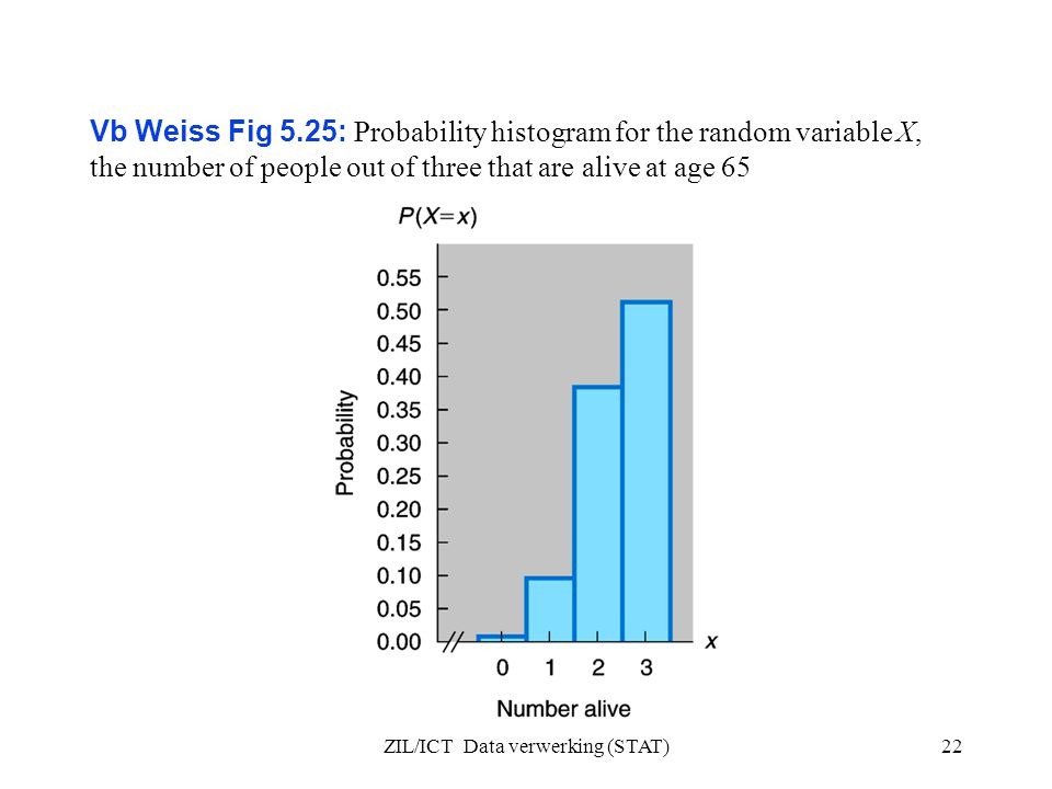 ZIL/ICT Data verwerking (STAT)22 Vb Weiss Fig 5.25: Probability histogram for the random variable X, the number of people out of three that are alive