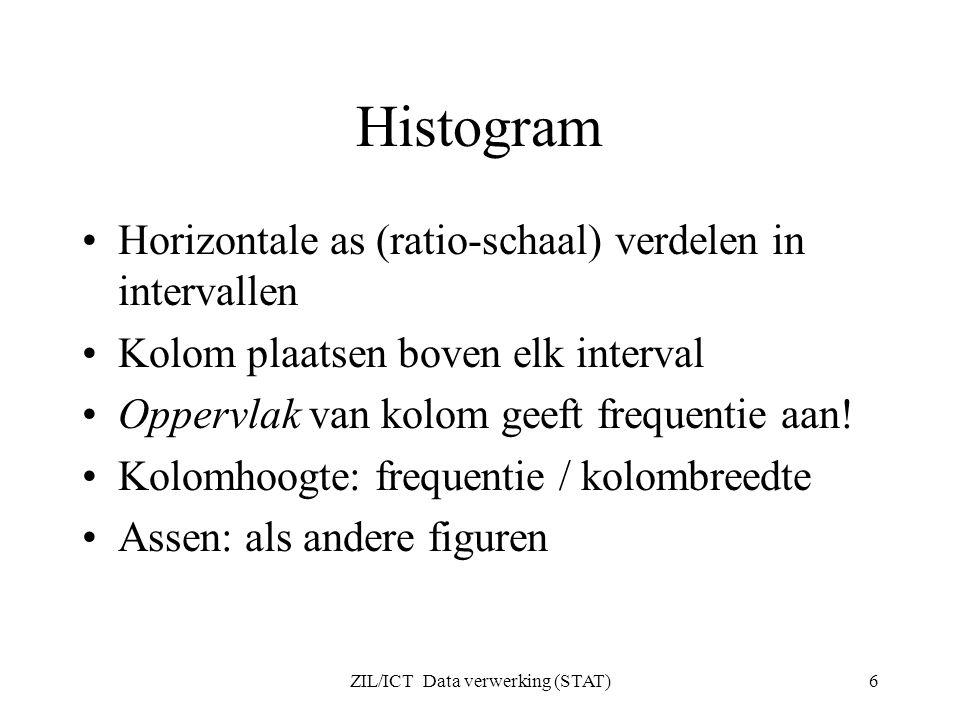 ZIL/ICT Data verwerking (STAT)6 Histogram Horizontale as (ratio-schaal) verdelen in intervallen Kolom plaatsen boven elk interval Oppervlak van kolom geeft frequentie aan.