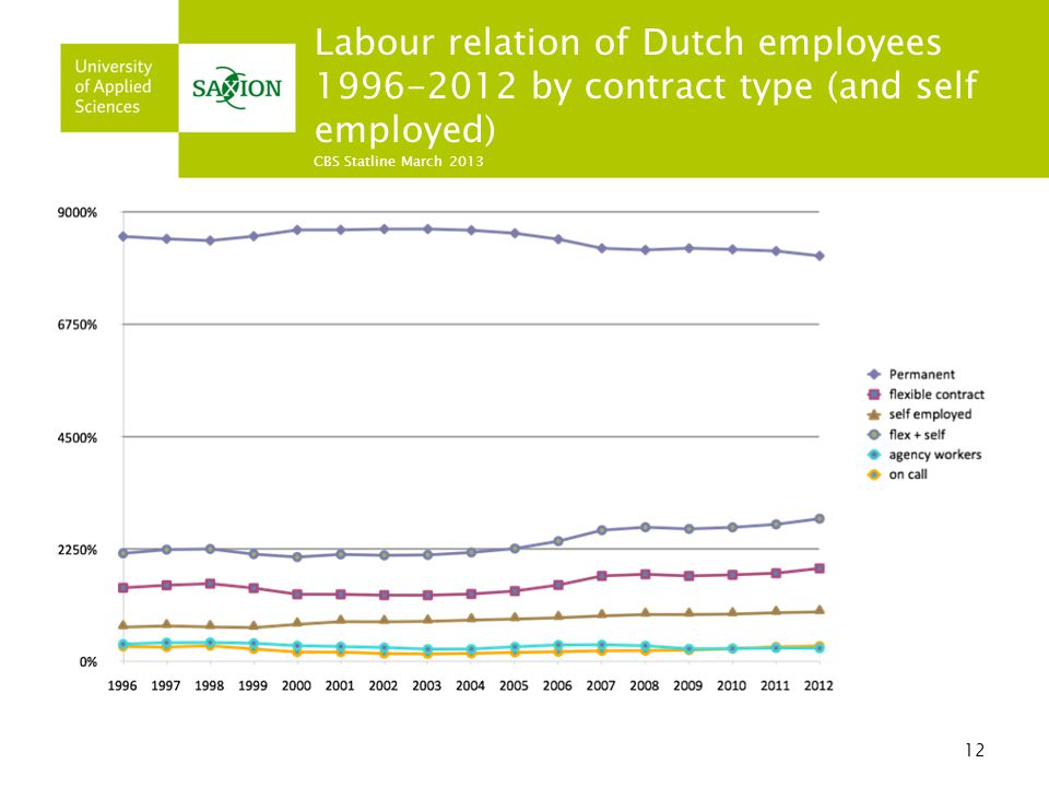 12 Labour relation of Dutch employees 1996-2012 by contract type (and self employed) CBS Statline March 2013