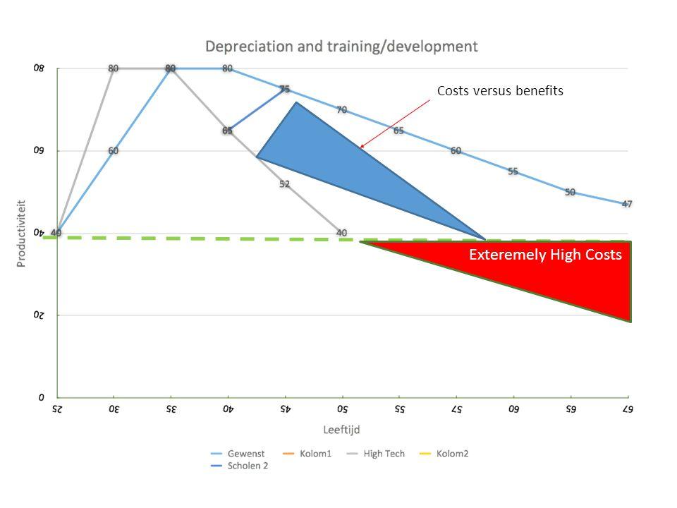 Costs versus benefits Exteremely High Costs