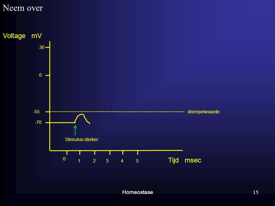 Neem over Homeostase 15 Voltage mV Tijd msec 1345 0 2 30 0 -55 -70 drempelwaarde Stimulus sterker