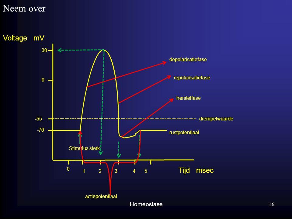 Neem over Homeostase 16 Voltage mV Tijd msec 1345 0 2 30 0 -55 -70 drempelwaarde Stimulus sterk depolarisatiefase repolarisatiefase herstelfase rustpo