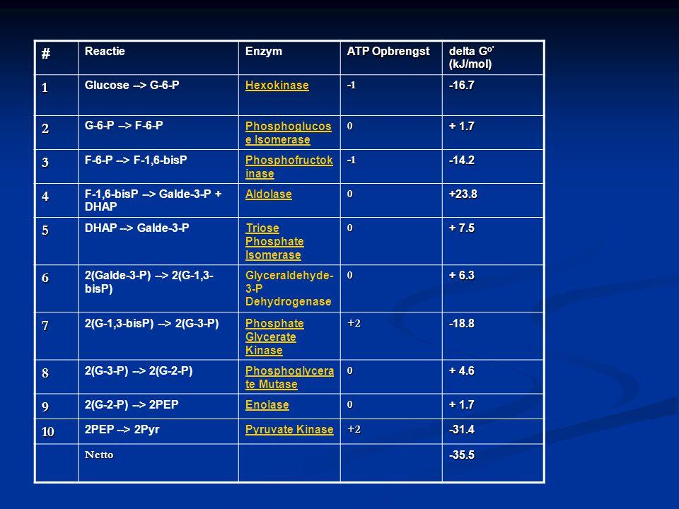 # ReactieEnzym ATP Opbrengst delta G o' (kJ/mol) 1 Glucose --> G-6-PHexokinase-16.7 2 G-6-P --> F-6-PPhosphoglucos e Isomerase 0 + 1.7 3 F-6-P --> F-1