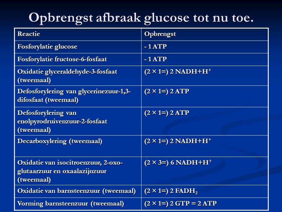 Opbrengst afbraak glucose tot nu toe. ReactieOpbrengst Fosforylatie glucose - 1 ATP Fosforylatie fructose-6-fosfaat - 1 ATP Oxidatie glyceraldehyde-3-