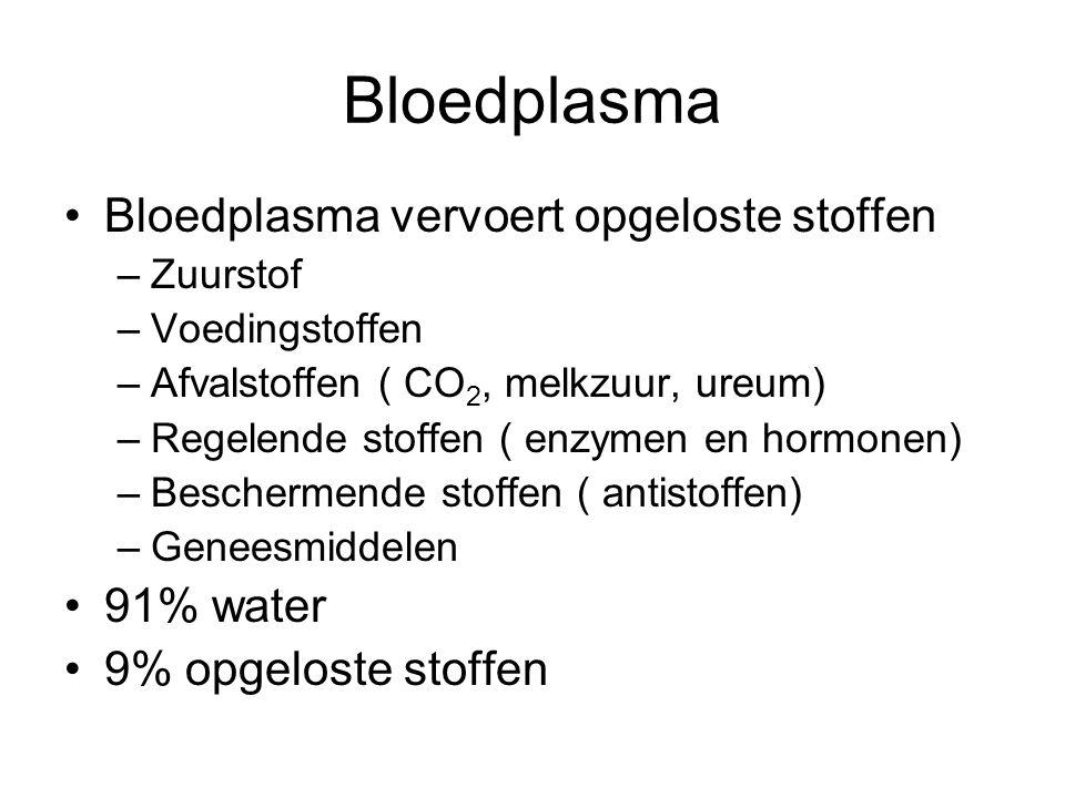 Bloedplasma Bloedplasma vervoert opgeloste stoffen –Zuurstof –Voedingstoffen –Afvalstoffen ( CO 2, melkzuur, ureum) –Regelende stoffen ( enzymen en hormonen) –Beschermende stoffen ( antistoffen) –Geneesmiddelen 91% water 9% opgeloste stoffen