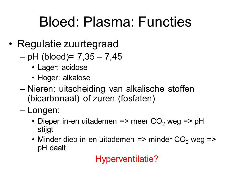 Bloed: Plasma: Functies Regulatie zuurtegraad –pH (bloed)= 7,35 – 7,45 Lager: acidose Hoger: alkalose –Nieren: uitscheiding van alkalische stoffen (bicarbonaat) of zuren (fosfaten) –Longen: Dieper in-en uitademen => meer CO 2 weg => pH stijgt Minder diep in-en uitademen => minder CO 2 weg => pH daalt Hyperventilatie?