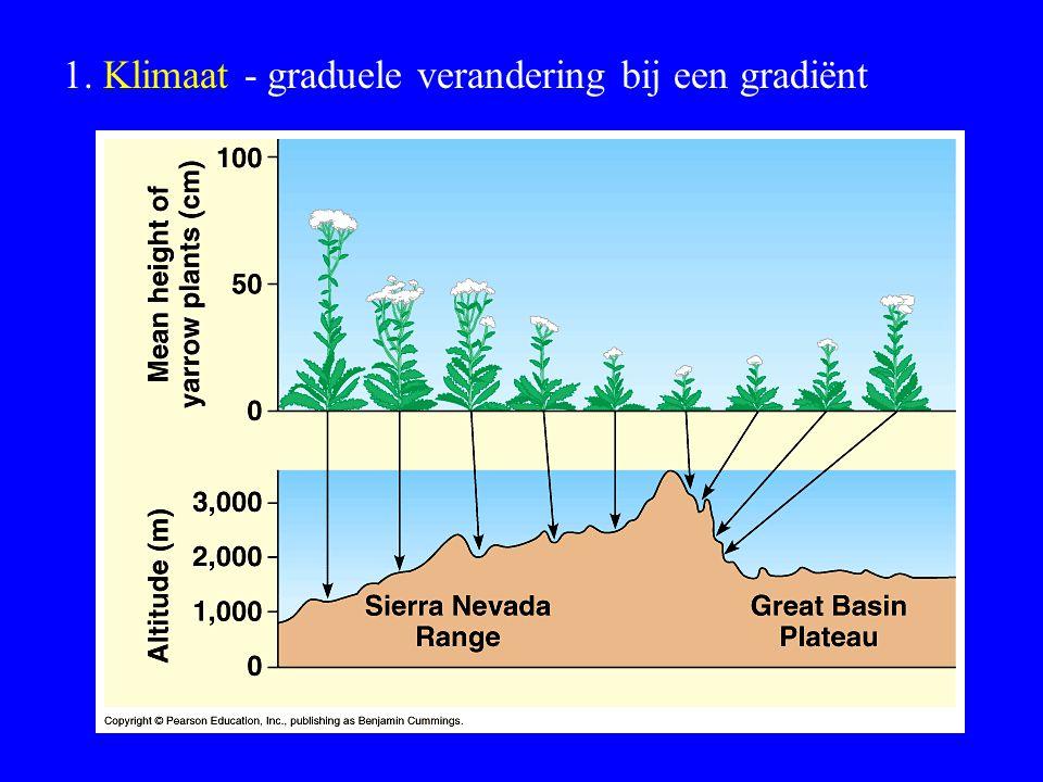 1. Klimaat - graduele verandering bij een gradiënt