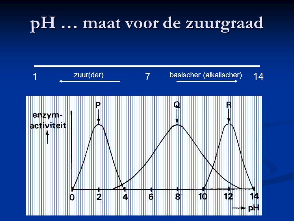 Enzymwerking en temperatuur Term: denatureren !