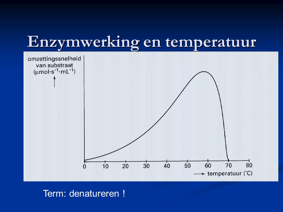 Enzymwerking en temperatuur Term: denatureren !